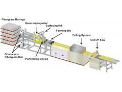 Description of Pultrusion Process