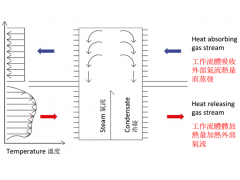 Heat-pipe type Heat Recovery System - Principle