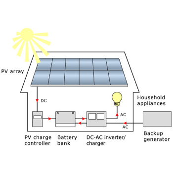 Off grid solar system from 500W ~ 2kw